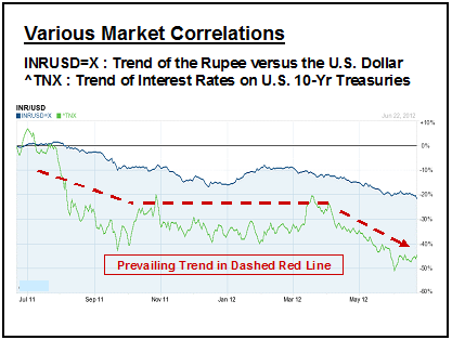 Forex Market Correlations